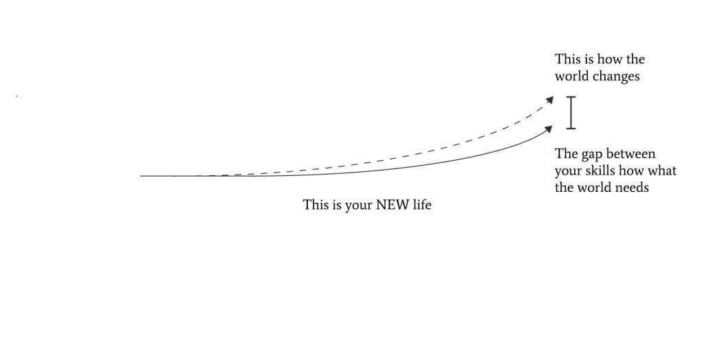 Two lines moving in the same direction showing how you evolve with the world