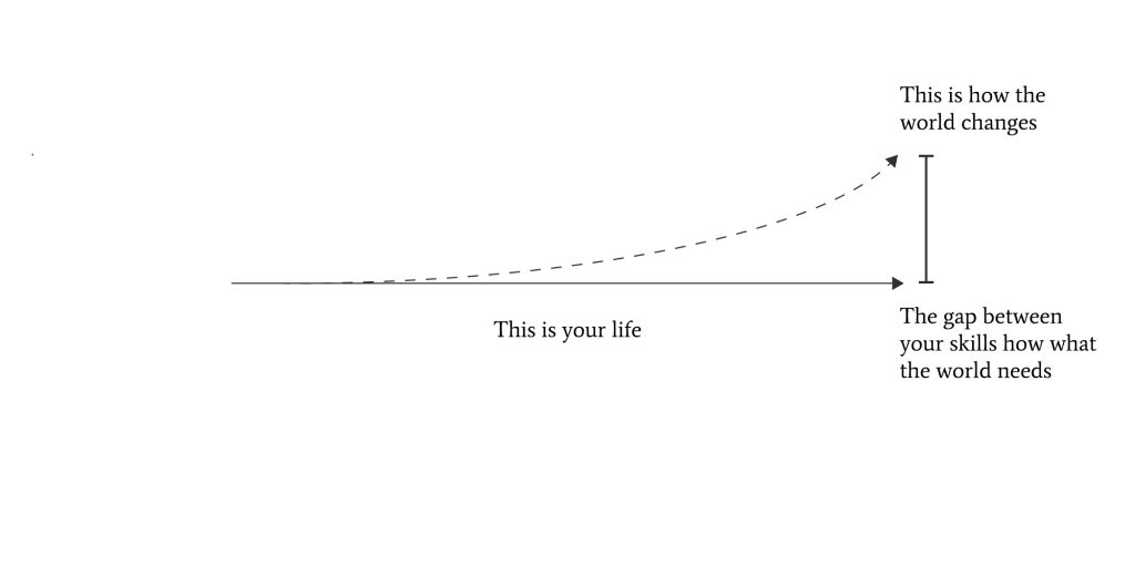 Diverging lines showing how the gap between what the world wants and what you can do is becoming wider