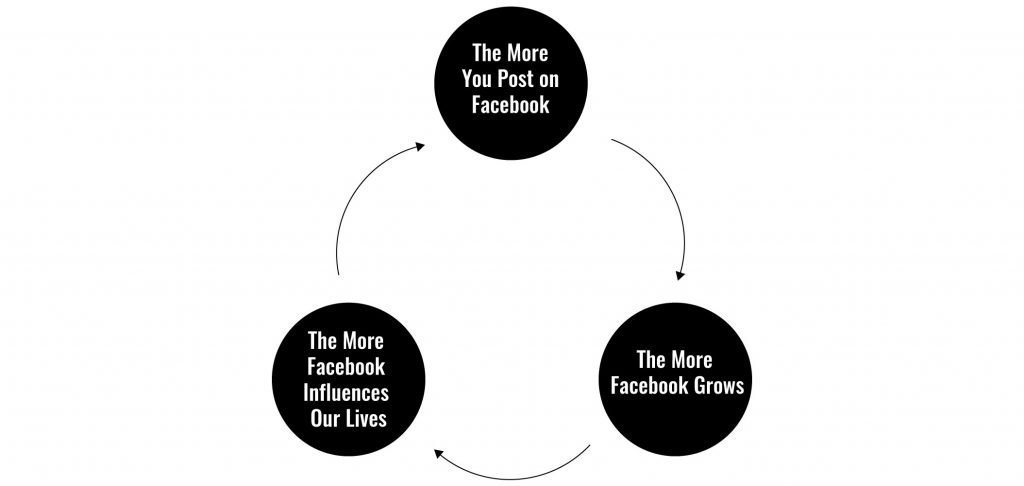 the-vicious-cycle-of-facebook