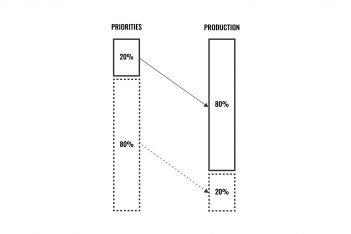pareto-principle-explained