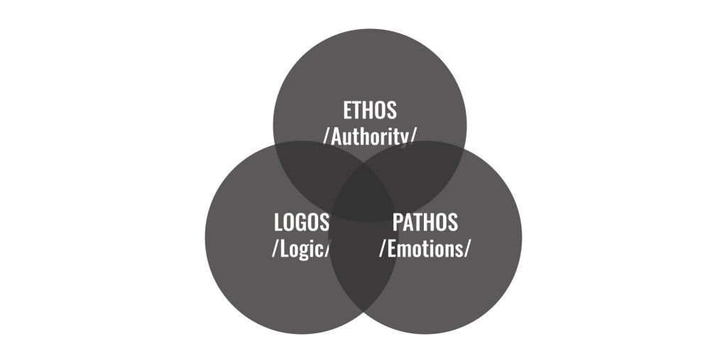 ethos-pathos-logos-definition