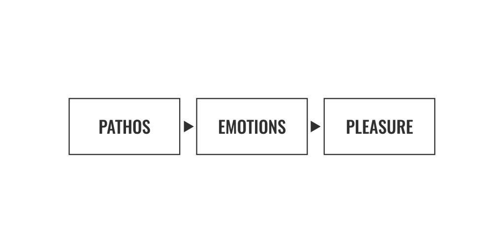 pathos-definition