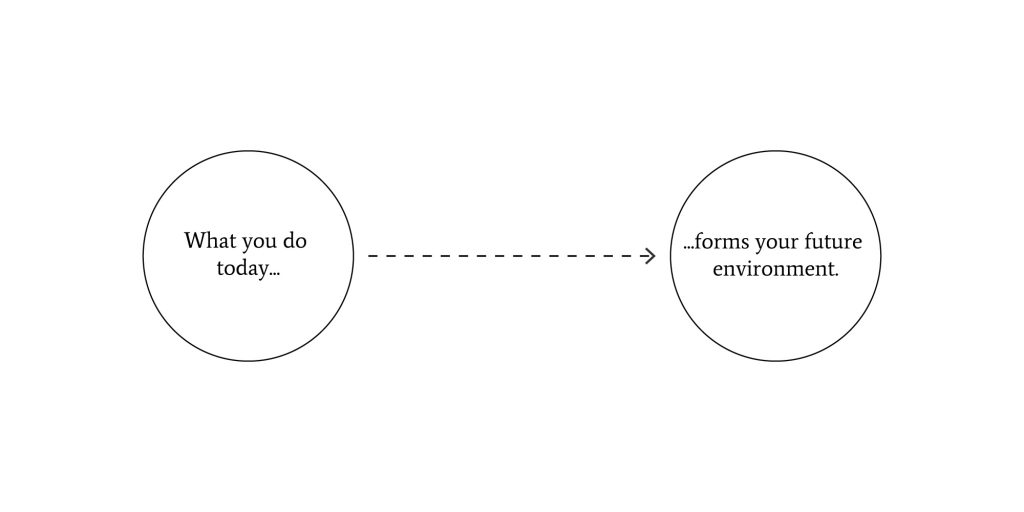 One circle with the text What you do today and an arrow pointing to a text stating forms your future  environment