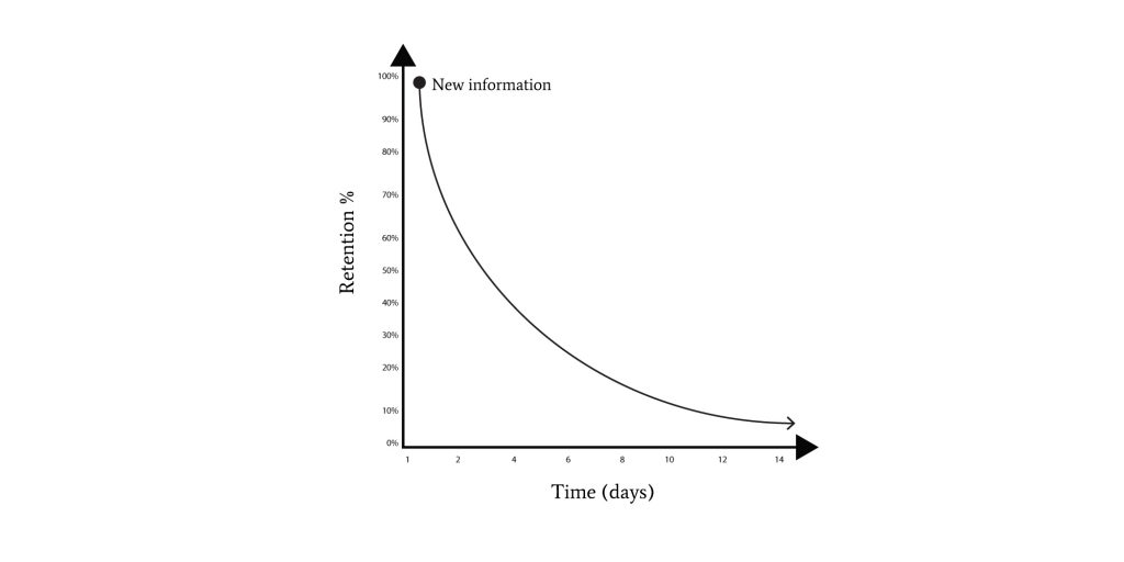 graph showing how the newly learned slowly disappears from your memory