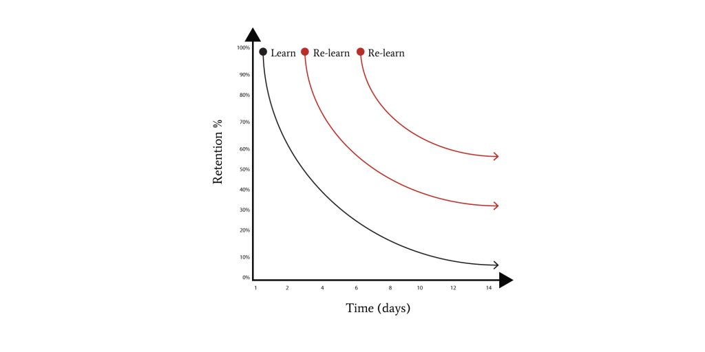 graph showing how spaced repetition is helping you remember better