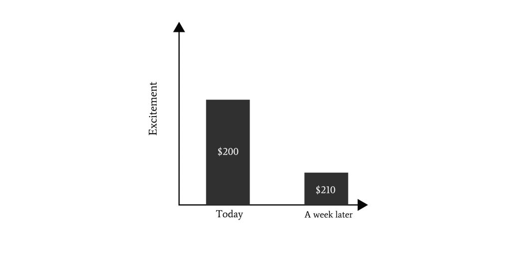 A graph showing that we are more excited if we get $200 today as opposed to getting $210 after one week