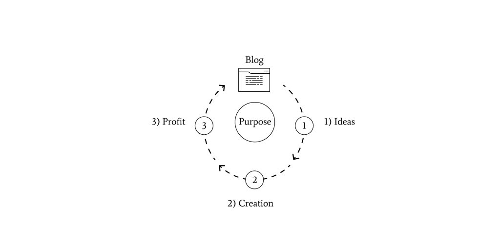 How-Systems-Thinking-Applies-To-Blogging