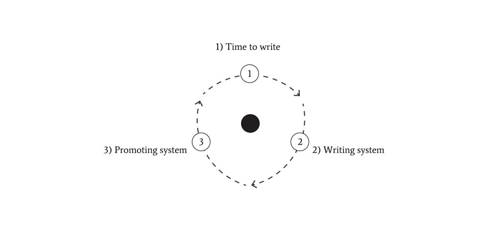 Systems-thinking-Content-Production-System