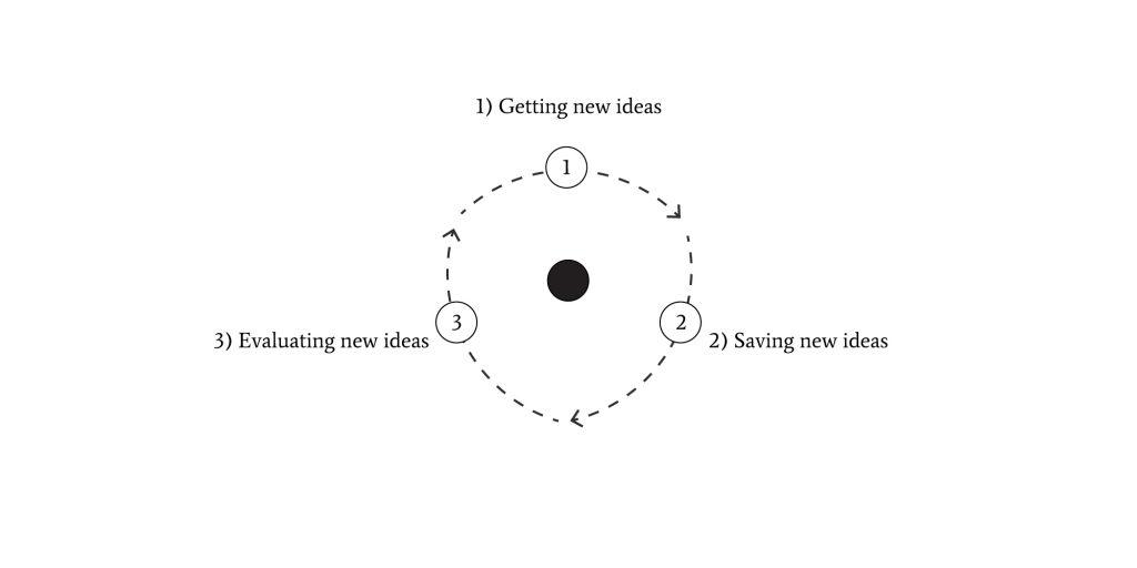 Systems-thinking-Idea-Generating-System