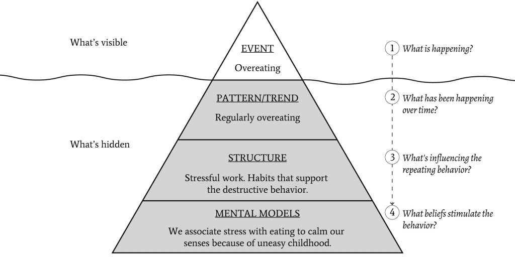 the four levels of the iceberg model