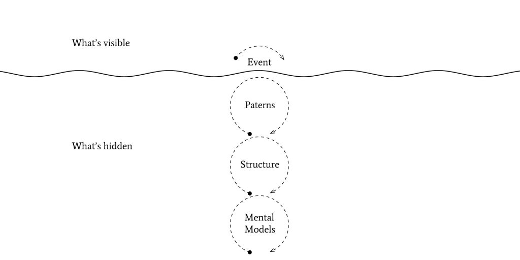 how the iceberg model relates to systems thinking