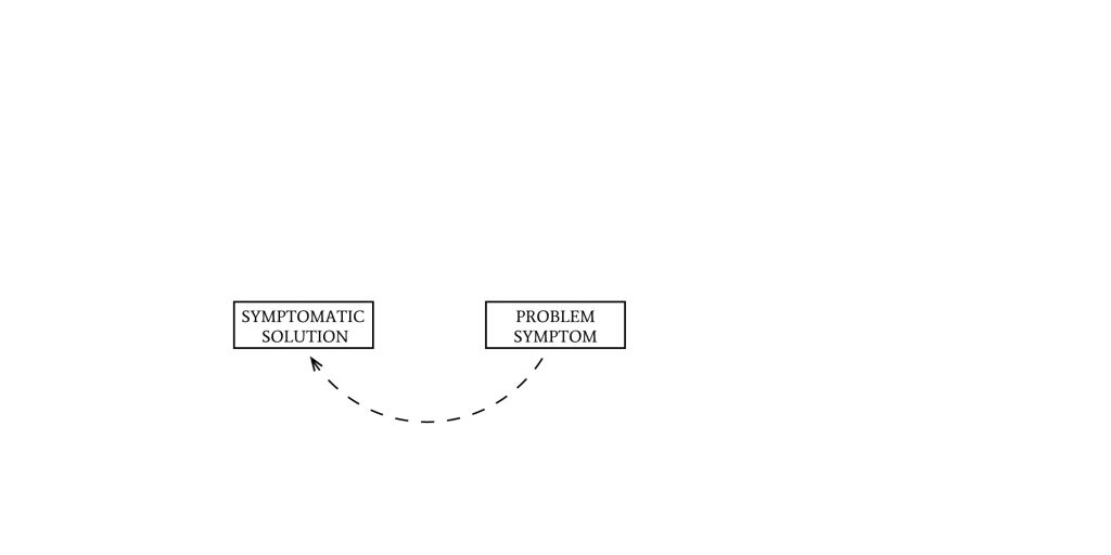 Shifting The Burden we apply a symptomatic solution